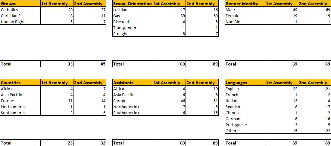 Second Assembly Statistics