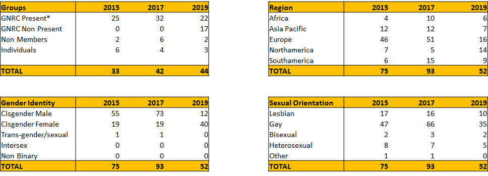 Third Assembly Statistics and Greetings